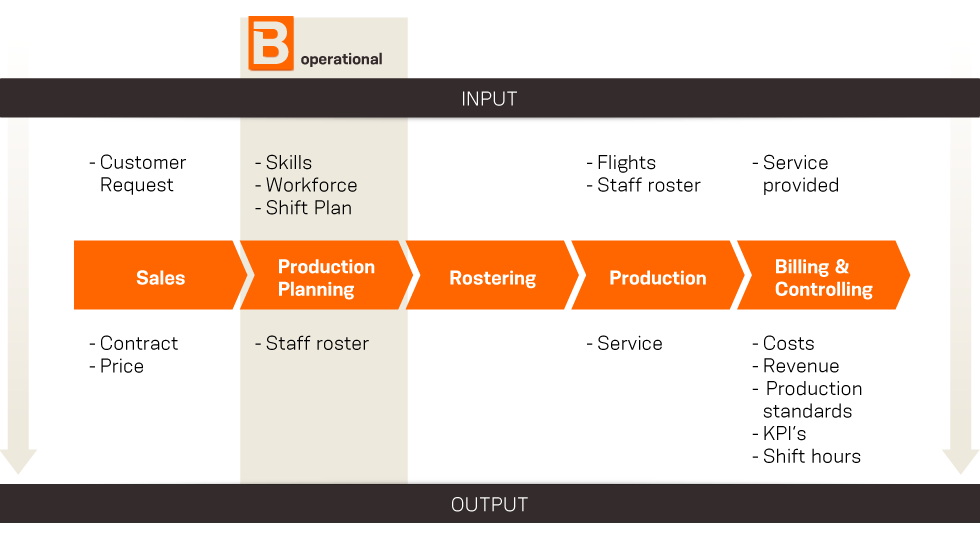 What Are the Strategies Used in Production Planning & Scheduling?
