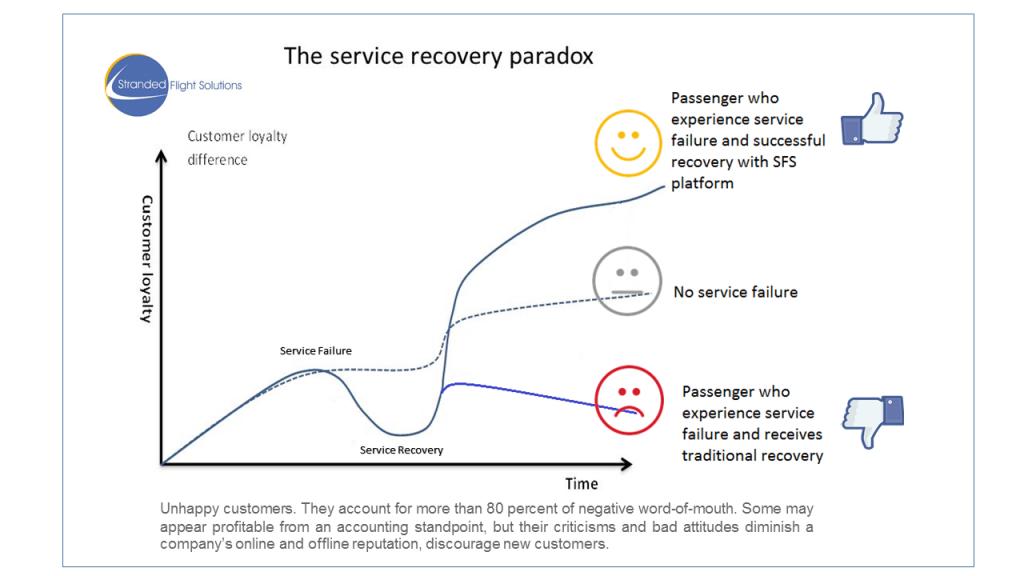 service paradox SFS