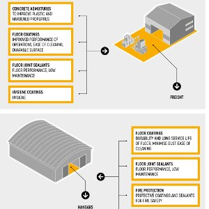 Airport Infrastructure is Increasing, How can Sika help you?