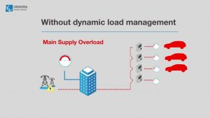 Dynamic Load Management - Simultaneous EV Charging