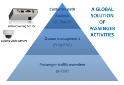Airport Waiting Times & Queue Management Systems